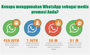 Kenapa menggunakan WhatsApp sebagai media promosi Anda?