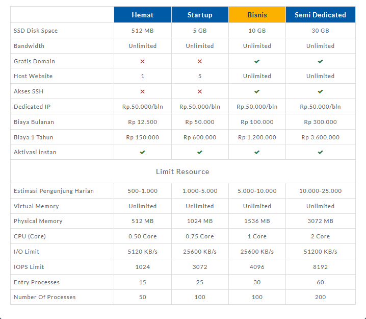 Perbandingan paket hosting - Warna Hosting